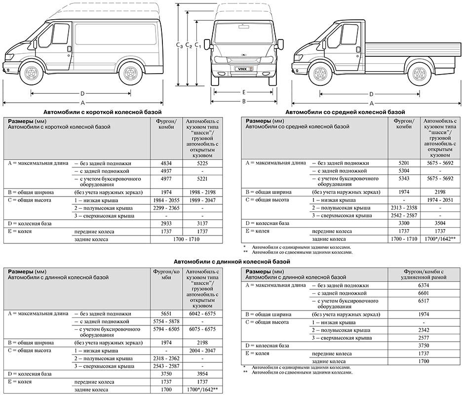 Характеристика форд транспортер конвейеры ввода и вывода
